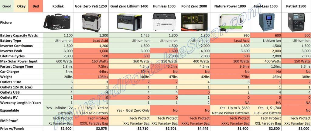 Solar Generator Comparison Chart