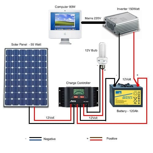 How Does A Solar Generator Work? - Can it Last Through a