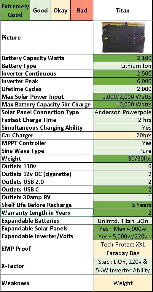 Titan Solar Generator The Best Solar Generator On The