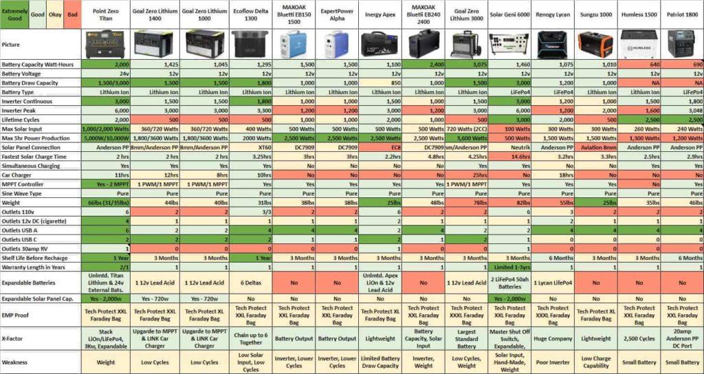 Solar Generator Comparison Chart 2020 22 Jan