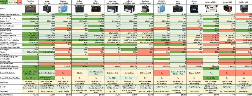 Solar Generator Power Station Comparison 2020