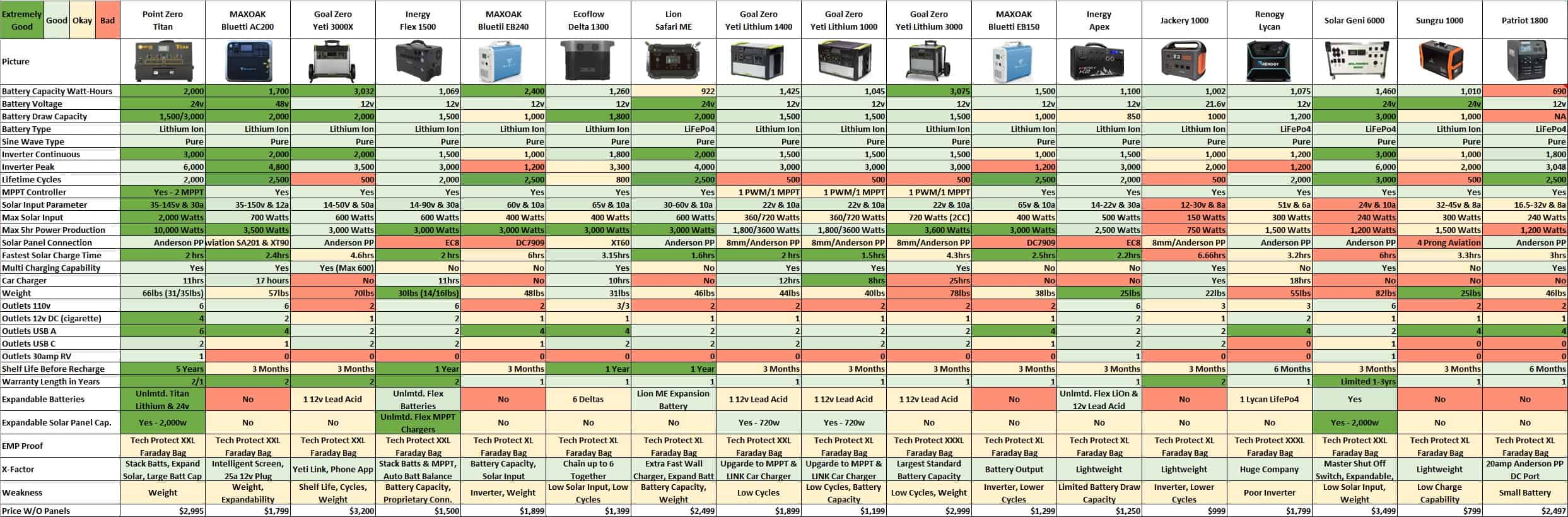 Before You Buy Complete Comparison Of All Solar Generators